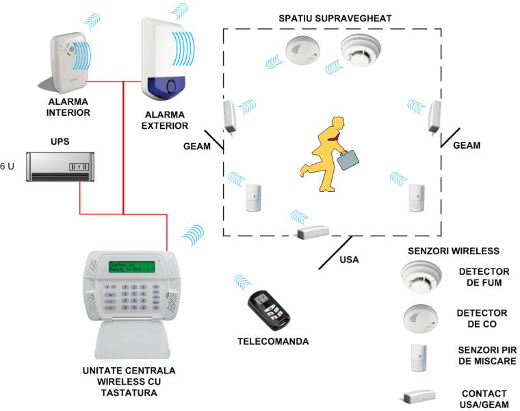 https://hqlevel.ro/wp-content/uploads/2018/10/sist_alarma_wireless.png